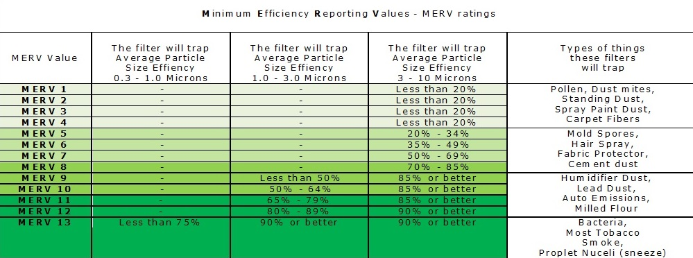 Merv rating chart vs mpr what is merv for What is fpr rating